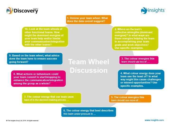 Insights Discovery For Teams